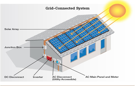 Grid Connected solar system without Battery